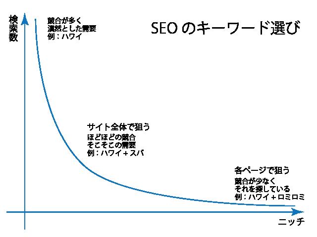 SEOで狙うキーワード ハワイで検索エンジン最適化